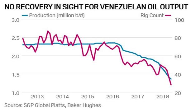Sem recuperação à vista para a Venezuela