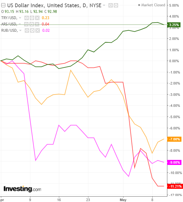 Performance do USD vs TRY, ARS, RUB