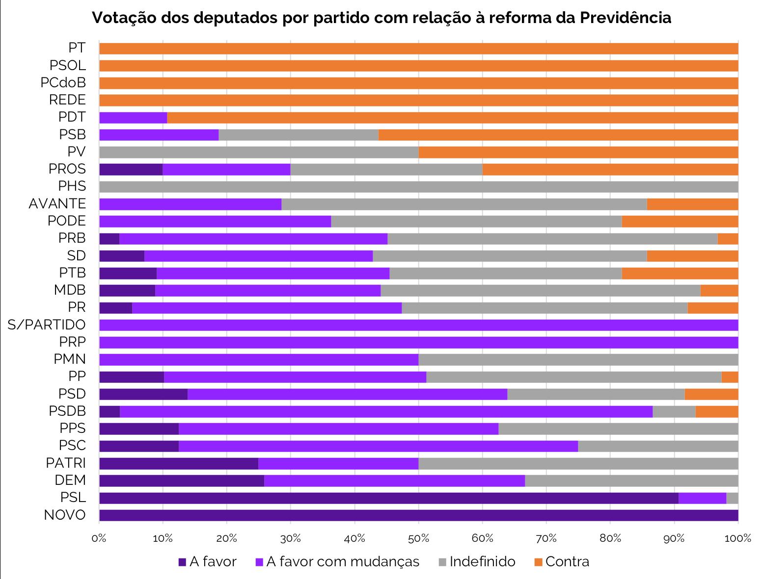 Votação por partido à reforma da Previdência