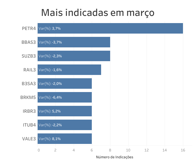 Queridinha do mês, Petrobras vai à maior cotação em nove anos