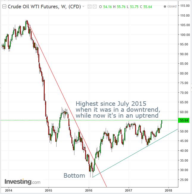 Petróleo Semanal 2014-2017