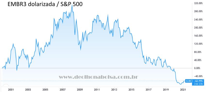EMBR3 Dolarizada / S&P 500