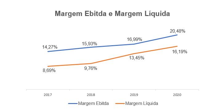 Margem Líquida e Margem Ebitda (Fonte: Vittia, elaborado por Nord)