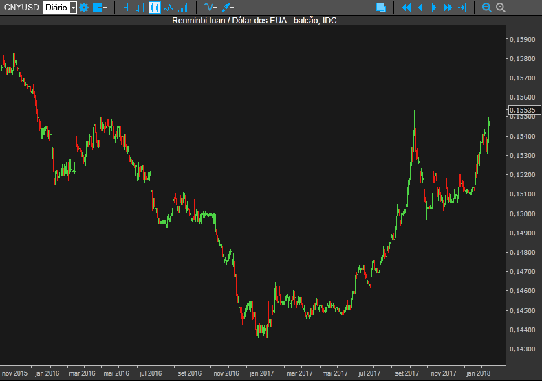 Iuan vs Dólar