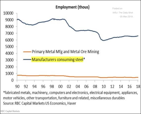 Emprego em produção de aço e no consumo industrial de aço