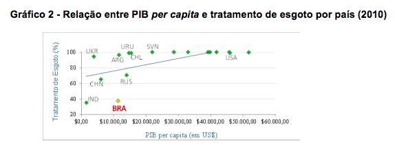 Gráfico: Relação PIB per capita e tratamento de esgoto
