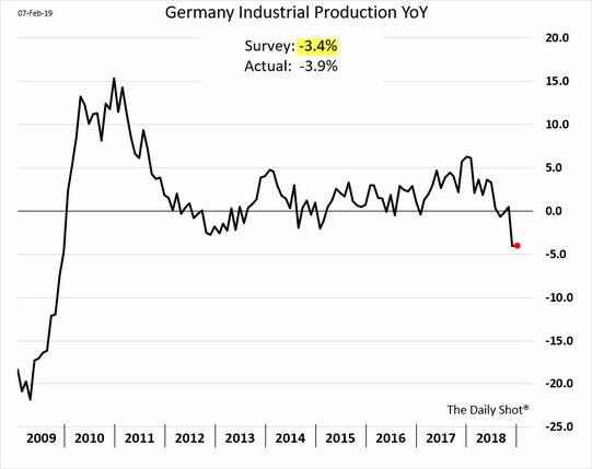 Produção industrial da Alemanha