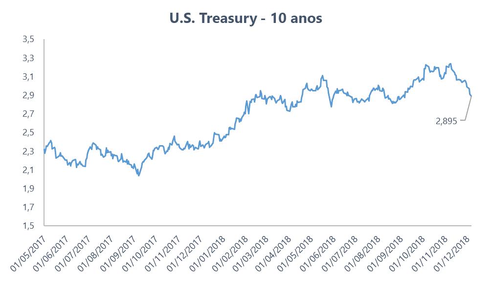 Títulos do tesouro dos EUA com vencimento de 10 anos