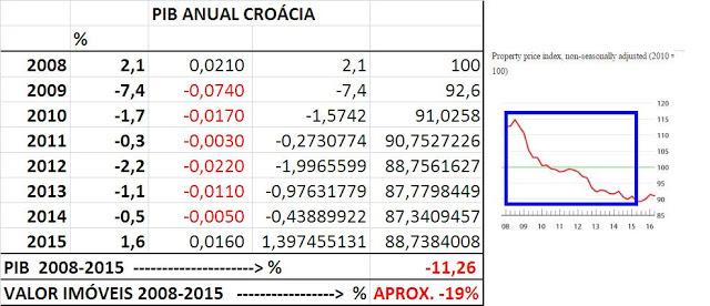 PIB Anual Croácia