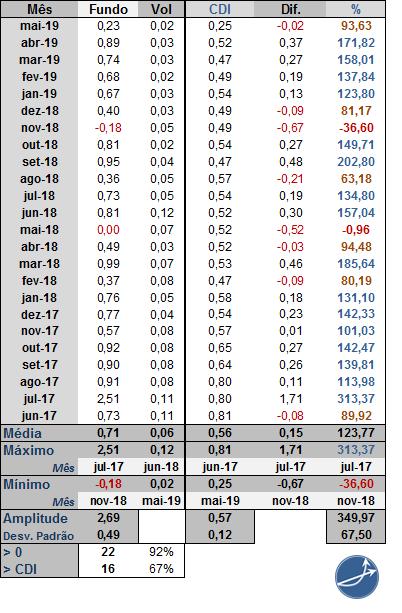 Tabela mensal