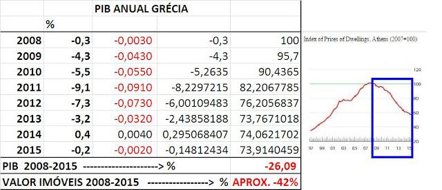 PIB Anual Grécia