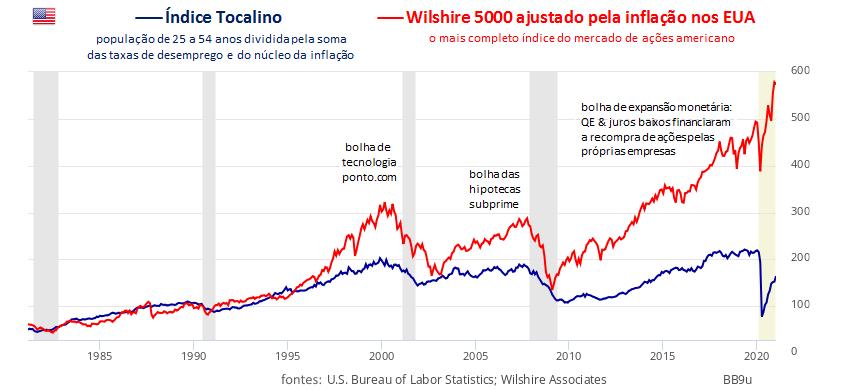 Índice Tocalino/Wilshire 5000 ajustado pela inflação nos EUA