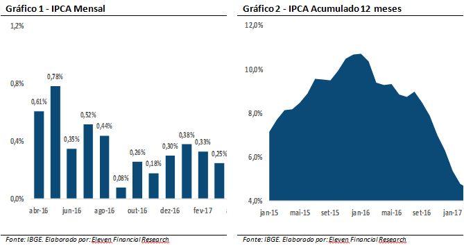 IPCA mensal e acumulado em 12 meses