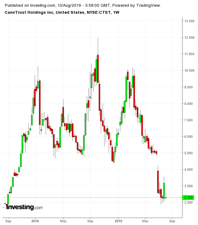 Gráfico Semanal CannTrust Holdings