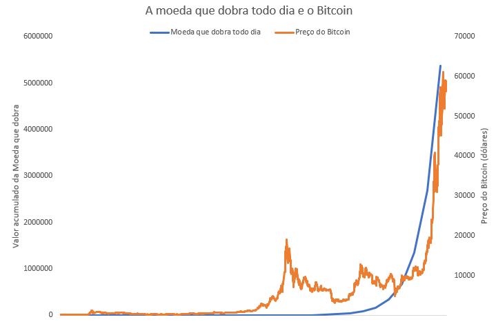 Bitcoin (Fonte: Bloomberg e Nord)