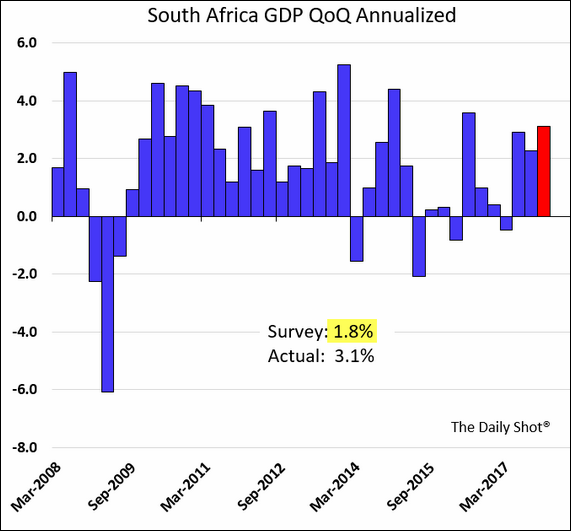 PIB África do Sul