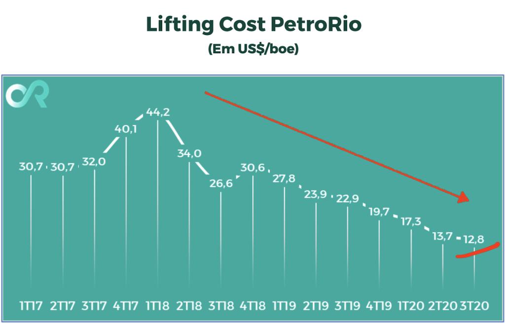 Lifting Cost PetroRio (Fonte: PetroRio)