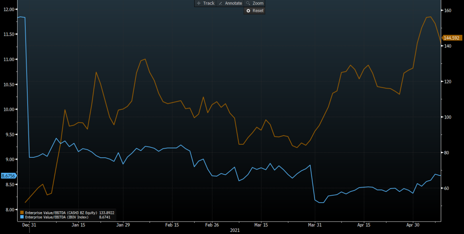 EV/Ebitda (laranja) e Ibovespa (azul) (Fonte: Bloomberg)