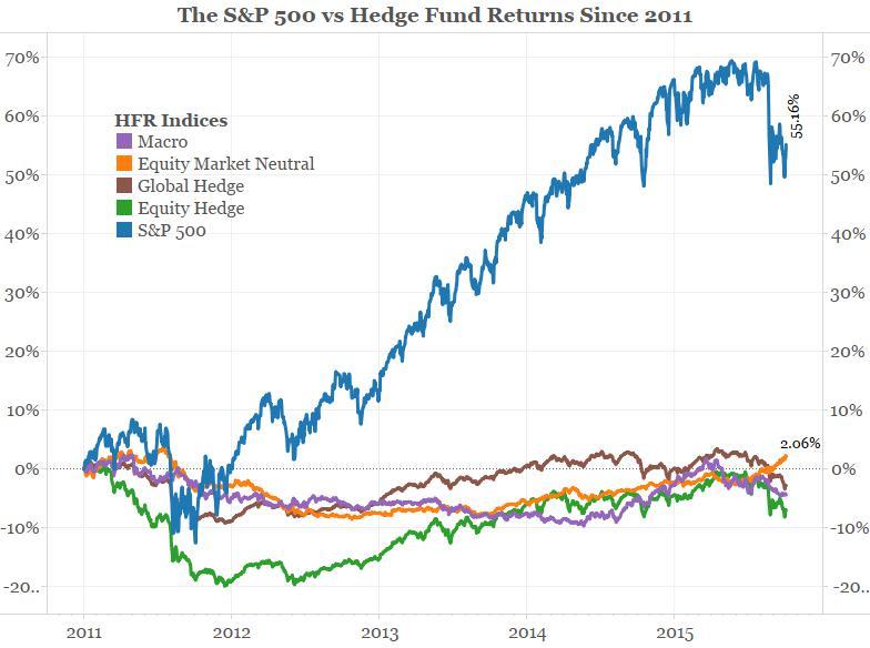 Gráfico S&P 500 vs. Retorno de Hedge Funds desde 2011