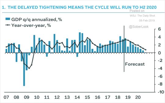Desaceleração norte-americana
