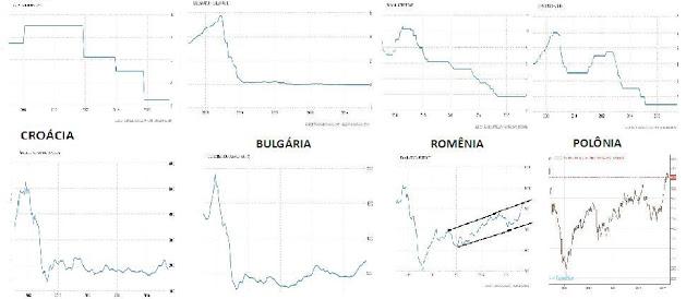 Croácia, Bulgária, Romênia e Polônia