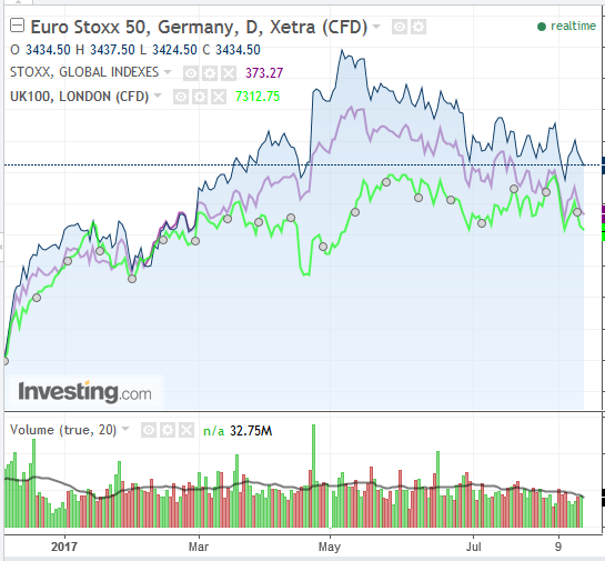 Euro Stoxx 50 diário