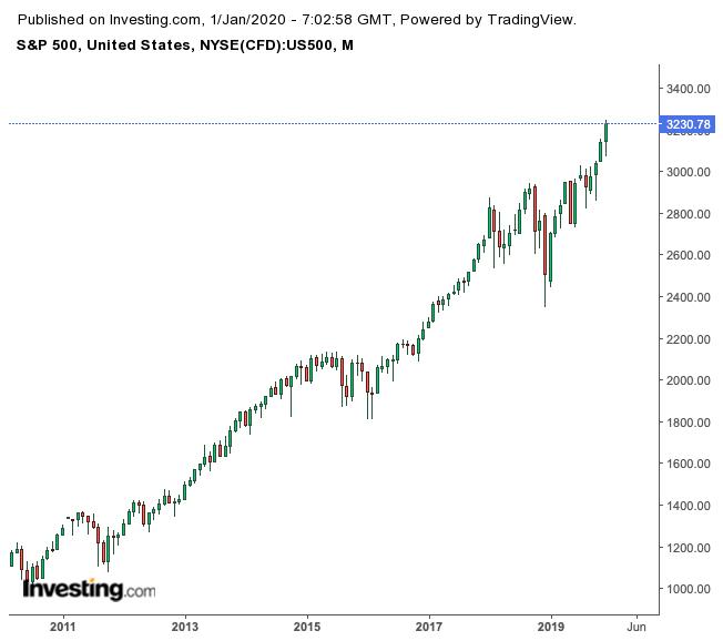 S&P 500 Mensal