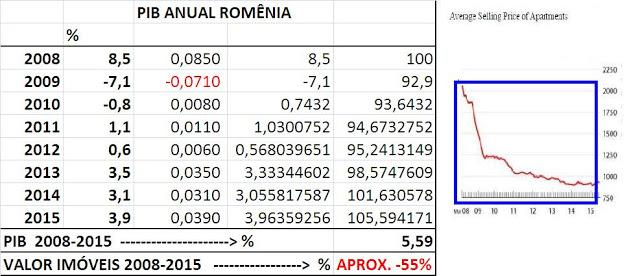 PIB Anual Romênia