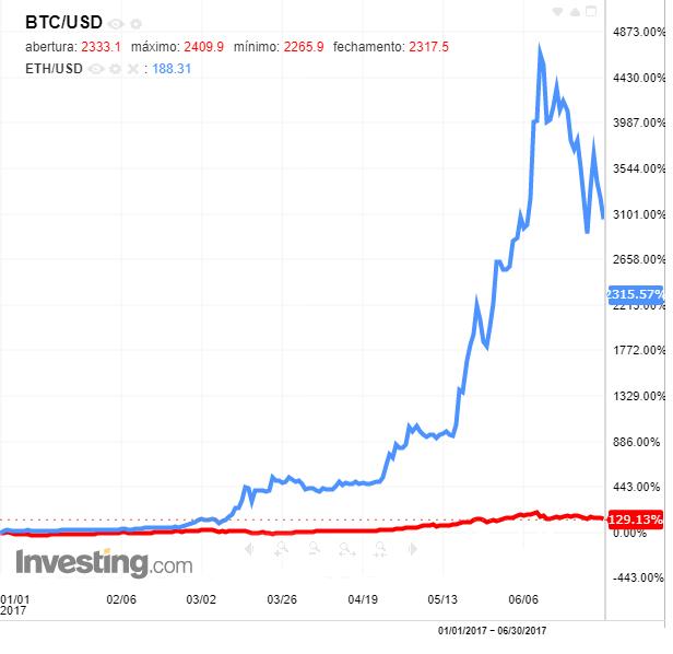 Ethereum vs Bitcoin no 1S17