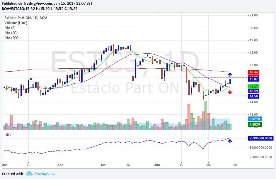 ESTC3 Gráfico