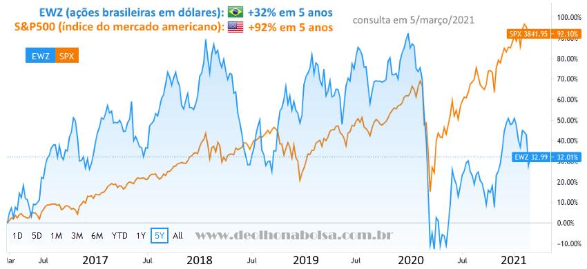 EWZ x S&P 500