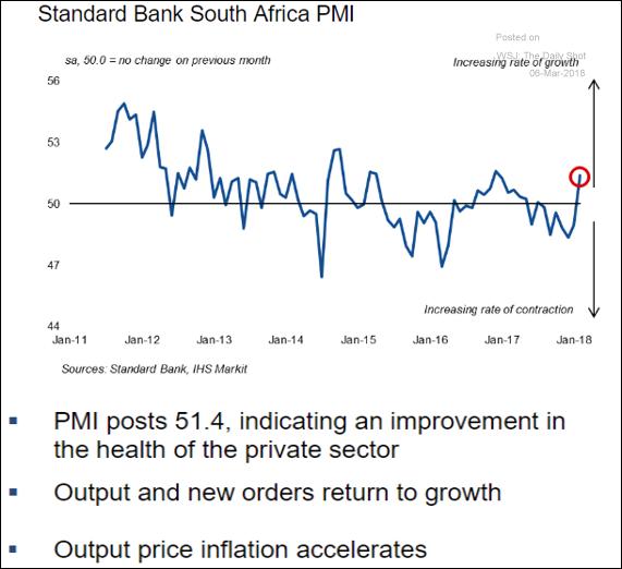 PMI África do Sul