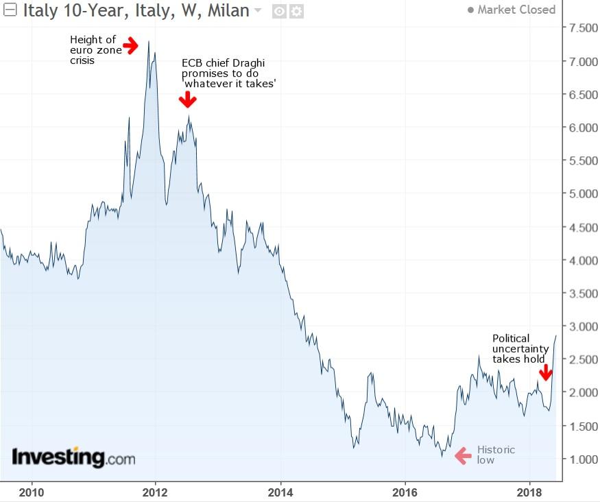 Rendimento no título de 10 anos da Itália - Semanal