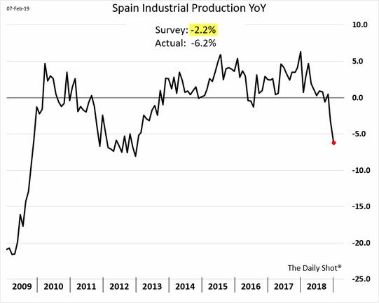 Produção industrial da Espanha