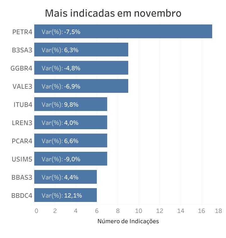 Queridinha do mês, Petrobras decepciona em novembro