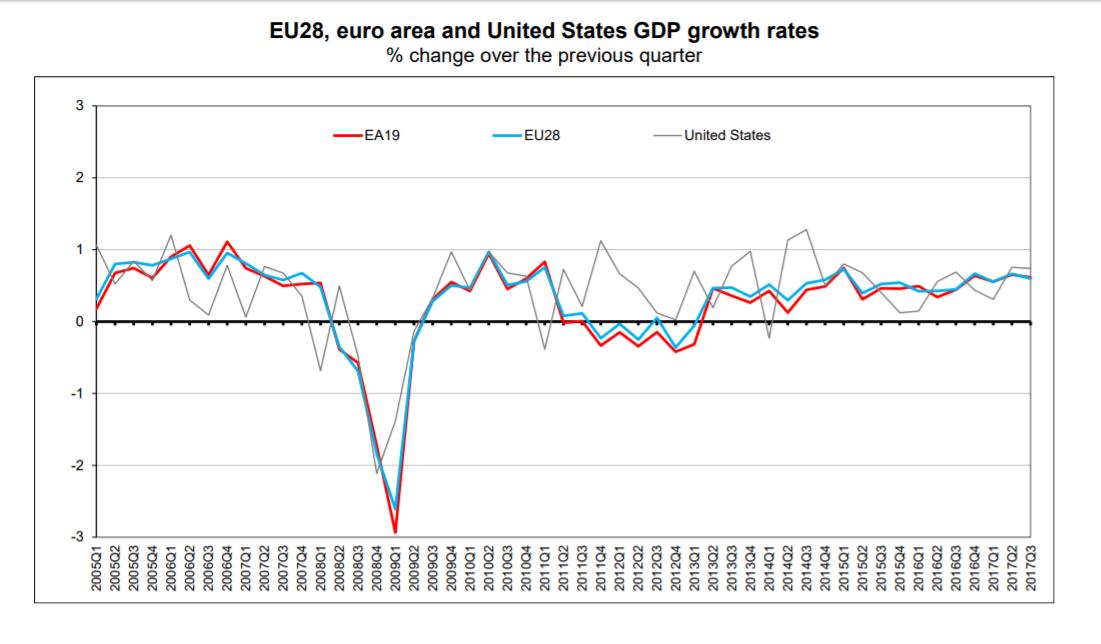 Taxa de crescimento Europa e EUA
