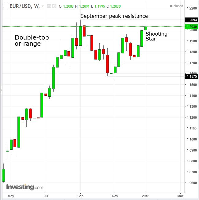 EURUSD Semanal