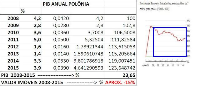 PIB Anual Polônia