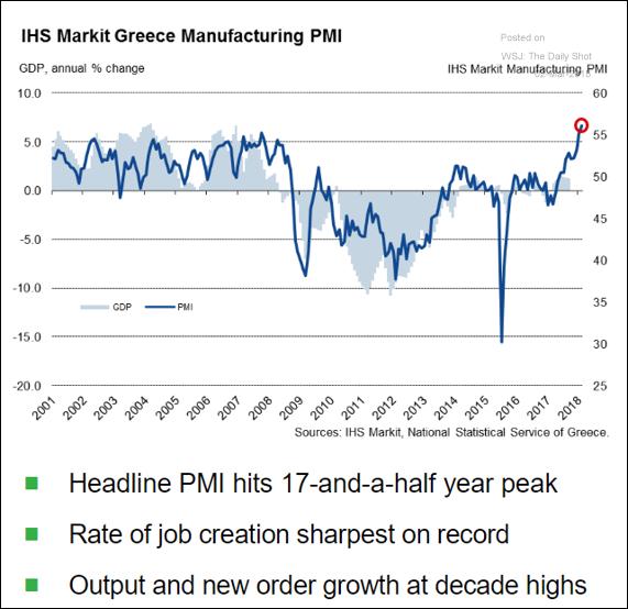 PMI da Grécia