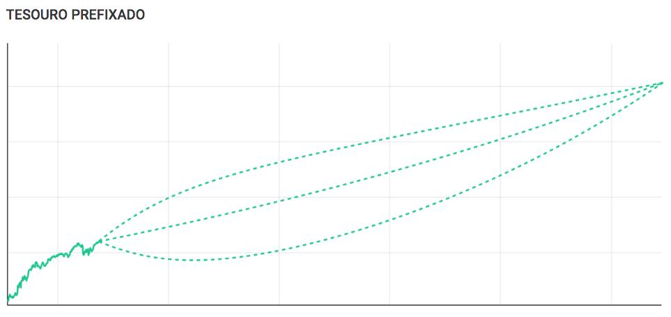 Gráfico da projeção do Tesouro Prefixado