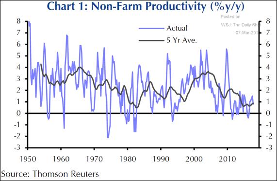 Produtividade nos EUA
