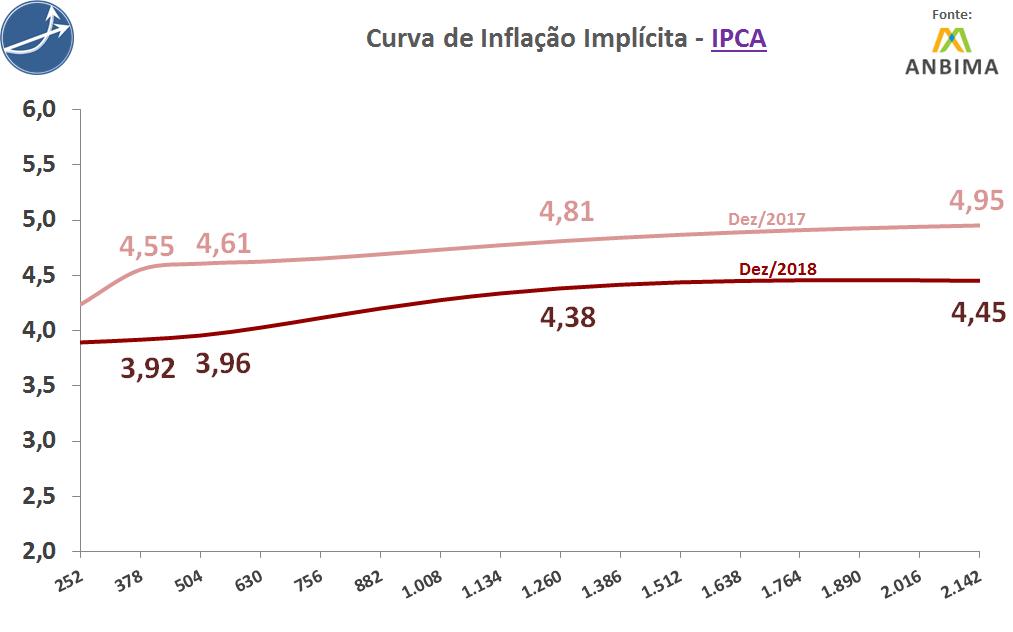 Curva de Inflação Ímplicita - IPCA