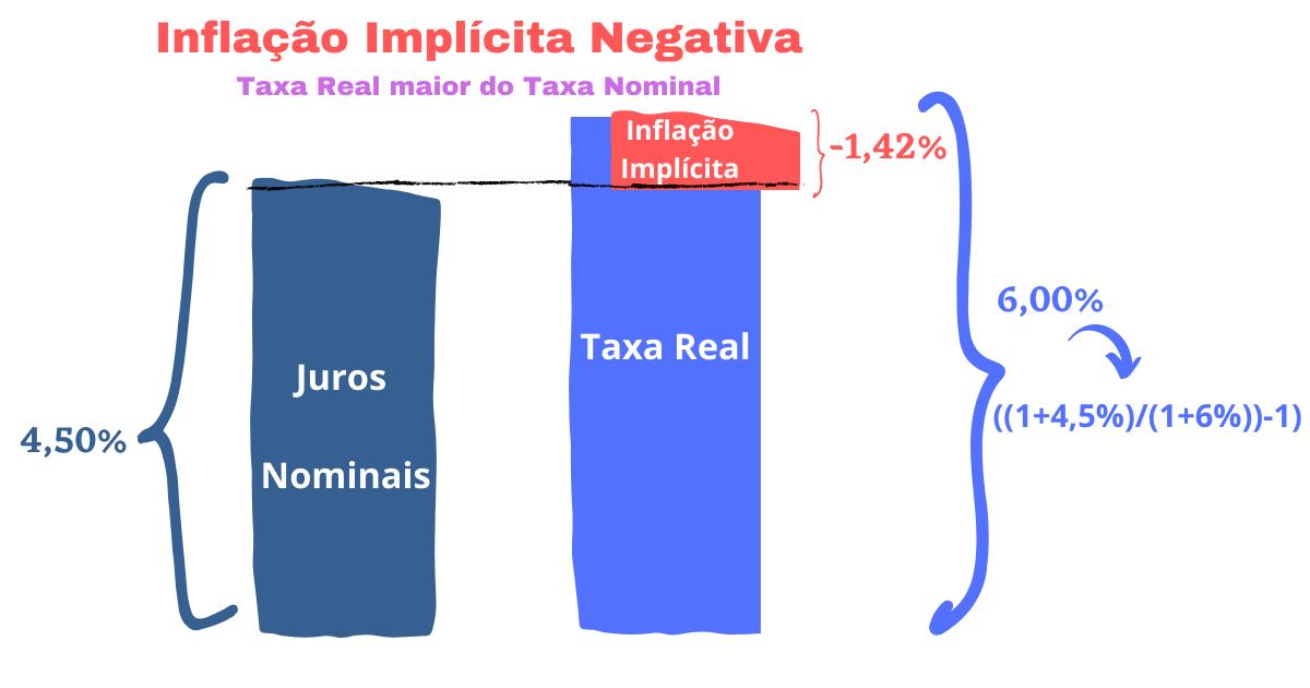 Inflação Implícita Negativa