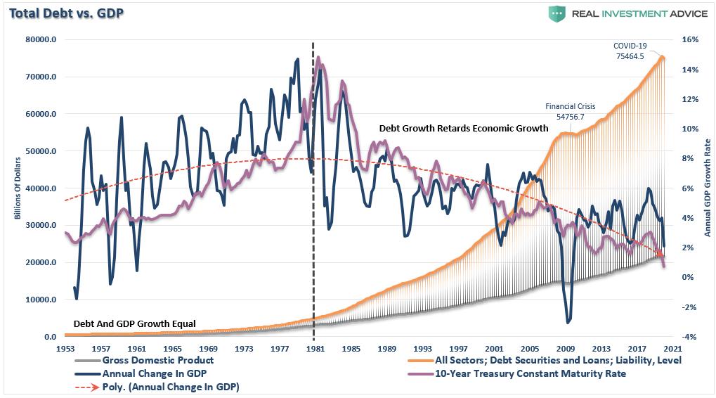 Dívida Total Vs PIB