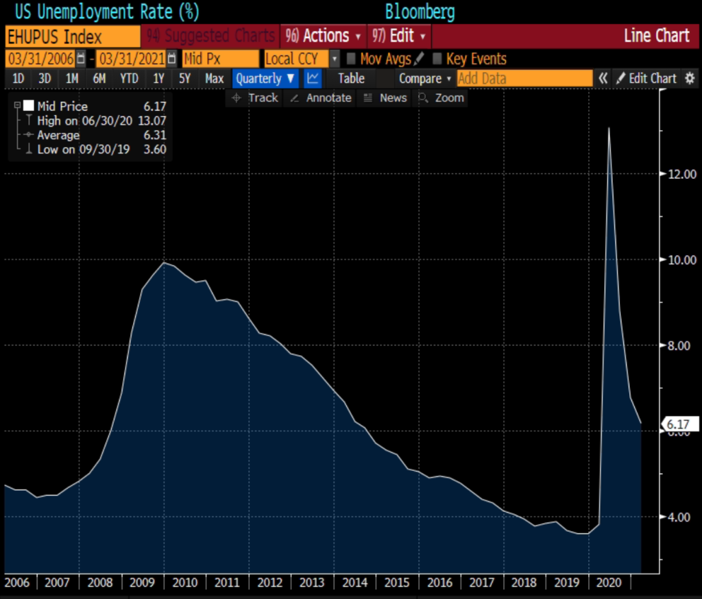 Taxa de desemprego americana. Fonte: Bloomberg