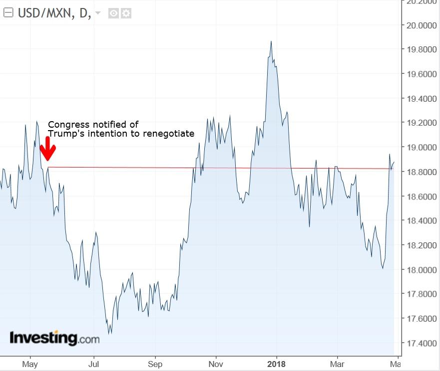 USD/MXN Diário: Notificação sobre NAFTA