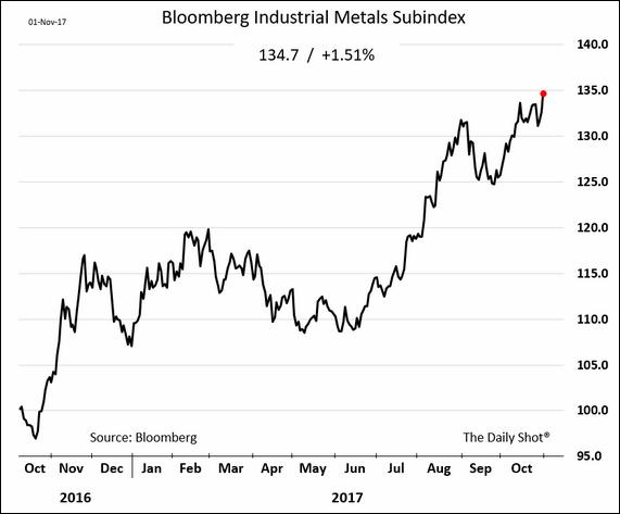 Bloomberg Industrial Metals