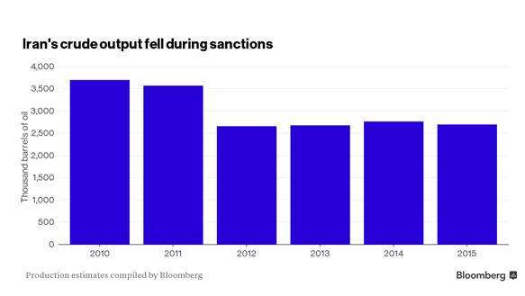 Produção de petróleo do Irã cai durante as sanções
