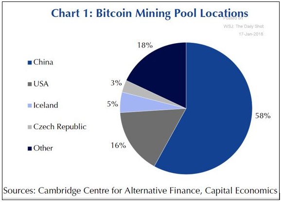 Localização dos pools de mineração de bitcoin