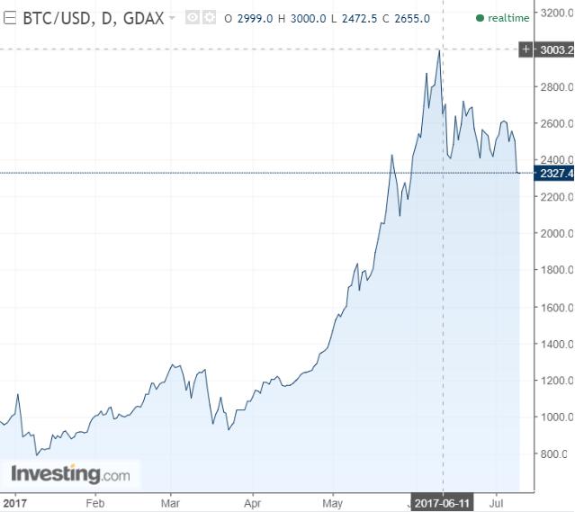 Cotação do Bitcoin